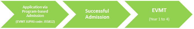 Program-based Admission